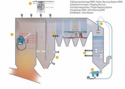 Kesselreinigungssysteme für Müllverbrennungsanlagen und Biomassekessel
