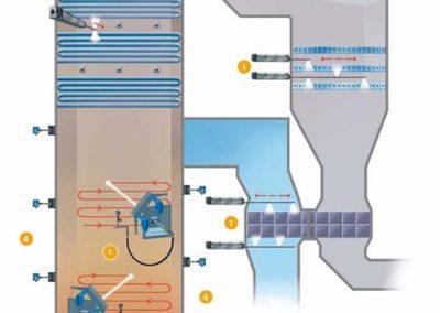 Kesselreinigungssysteme für Kohle-befeuerte Kraftwerke und Großkesselsysteme